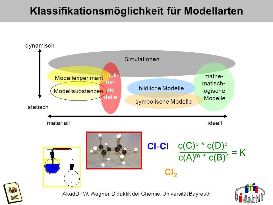 AkadDir W. Wagner, Didaktik der Chemie, Universität Bayreuth Klassifikationsmöglichkeit für Modellarten dynamisch statisch materiellideell Modellsubst