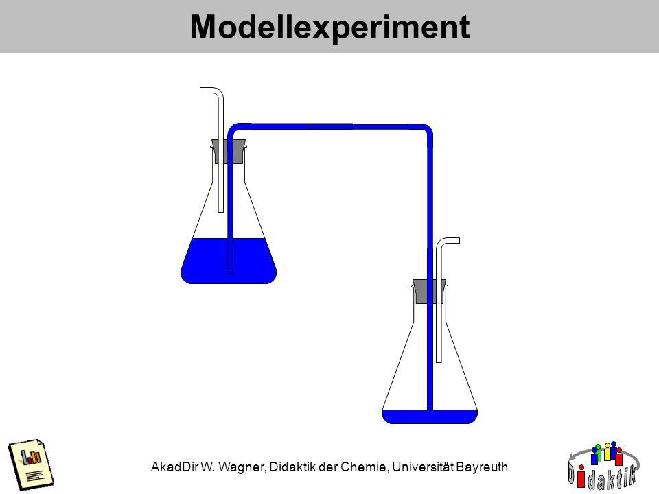 AkadDir W. Wagner, Didaktik der Chemie, Universität Bayreuth Modellexperiment