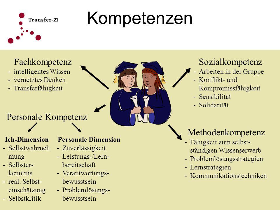 Kompetenzen Fachkompetenz -i-intelligentes Wissen -v-vernetztes Denken -T-Transferfähigkeit Sozialkompetenz -A-Arbeiten in der Gruppe -K-Konflikt- und
