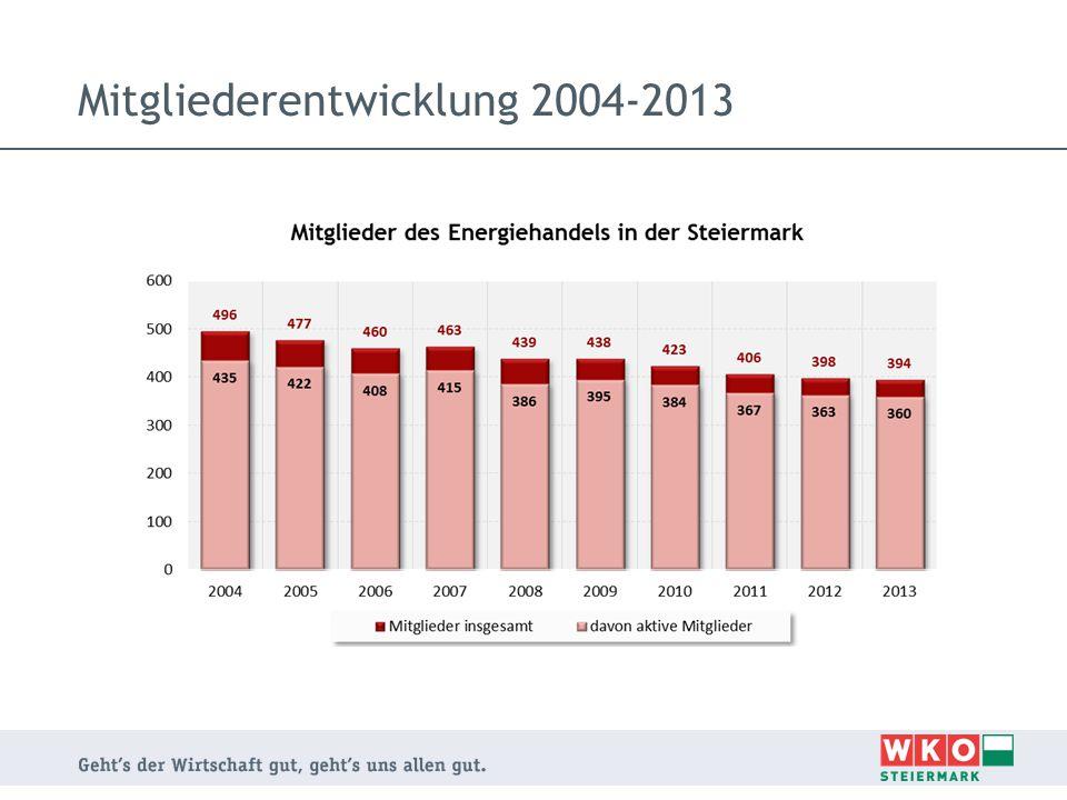 Mitgliederentwicklung 2004-2013