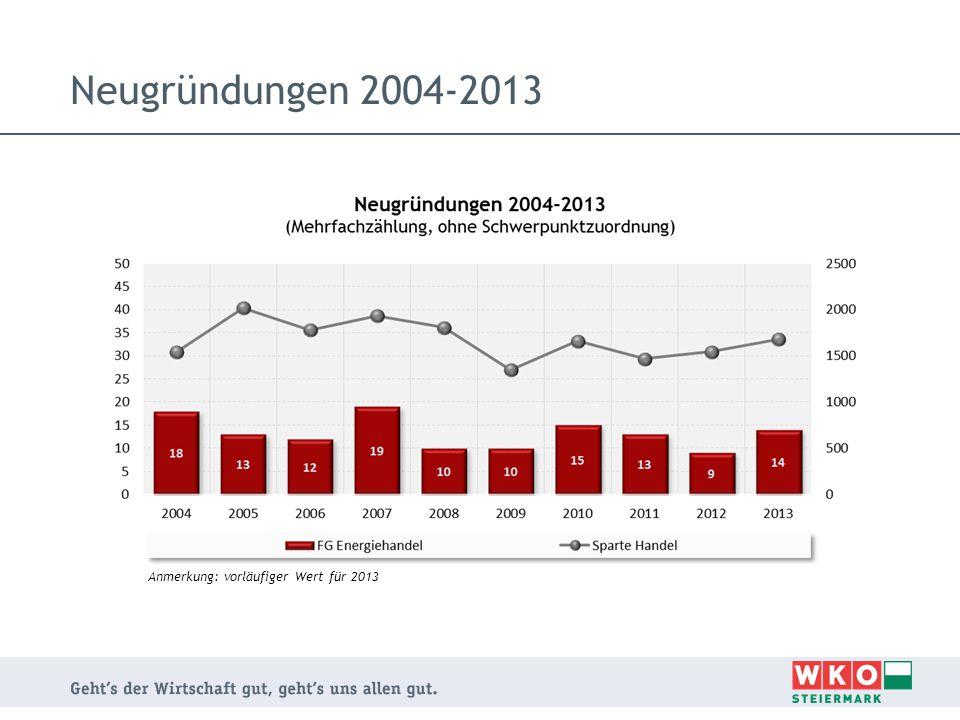 Neugründungen 2004-2013 Anmerkung: vorläufiger Wert für 2013