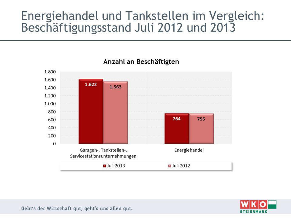 Energiehandel und Tankstellen im Vergleich: Beschäftigungsstand Juli 2012 und 2013