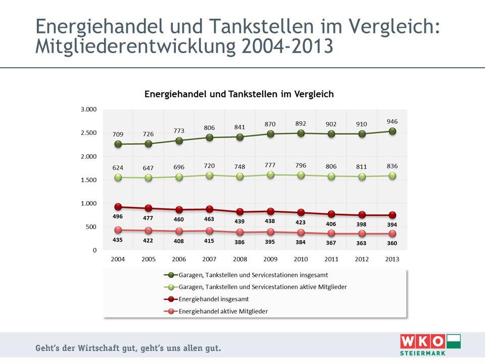 Energiehandel und Tankstellen im Vergleich: Mitgliederentwicklung 2004-2013