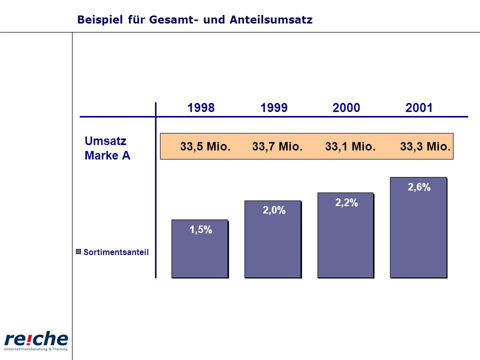 1,5% 2,0% 2,2% 2,6% Sortimentsanteil 1998199920002001 33,5 Mio.33,7 Mio.33,1 Mio. Umsatz Marke A 33,3 Mio. Beispiel für Gesamt- und Anteilsumsatz