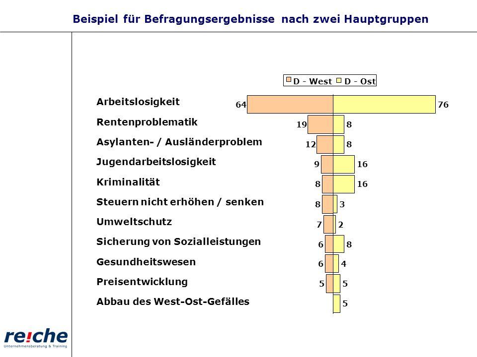 64 19 12 9 8 8 7 6 6 5 76 8 8 16 3 2 8 4 5 5 D - WestD - Ost Arbeitslosigkeit Rentenproblematik Asylanten- / Ausländerproblem Jugendarbeitslosigkeit K