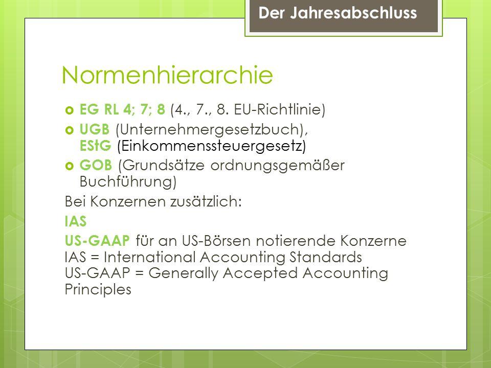 Der Jahresabschluss Normenhierarchie  EG RL 4; 7; 8 (4., 7., 8.