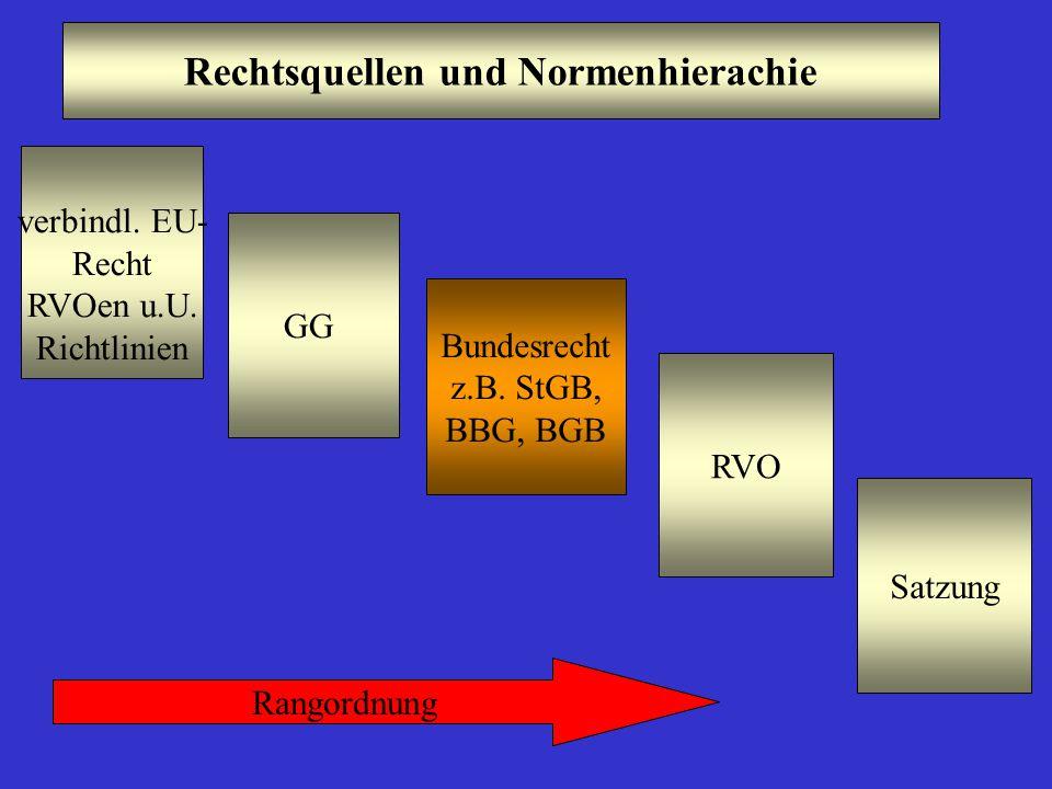 Rechtsquellen und Normenhierachie Bundesrecht z.B. StGB, BBG, BGB verbindl. EU- Recht RVOen u.U. Richtlinien GG RVO Rangordnung Satzung