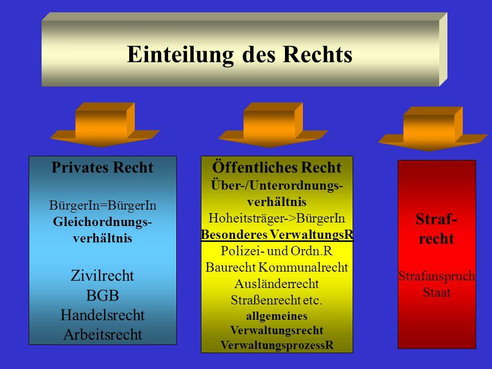 Einteilung des Rechts Öffentliches Recht Über-/Unterordnungs- verhältnis Hoheitsträger->BürgerIn Besonderes VerwaltungsR Polizei- und Ordn.R Baurecht Kommunalrecht Ausländerrecht Straßenrecht etc.