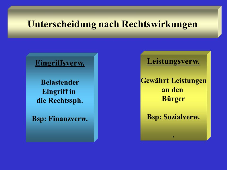 Unterscheidung nach Rechtswirkungen Eingriffsverw. Belastender Eingriff in die Rechtssph. Bsp: Finanzverw. Leistungsverw. Gewährt Leistungen an den Bü