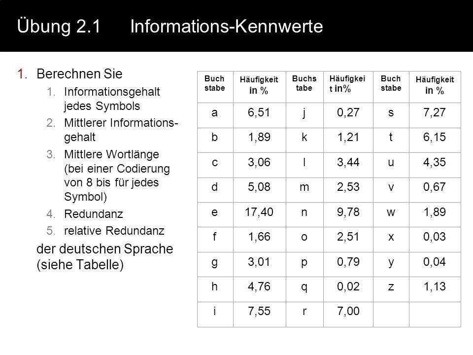 Übung 2.1Informations-Kennwerte 1.Berechnen Sie 1.Informationsgehalt jedes Symbols 2.Mittlerer Informations- gehalt 3.Mittlere Wortlänge (bei einer Co