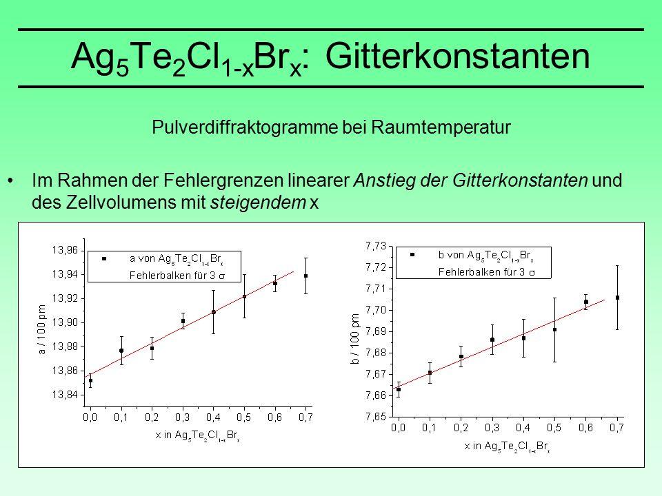 Ag 5 Te 2 Cl 1-x Br x : Gitterkonstanten Pulverdiffraktogramme bei Raumtemperatur Im Rahmen der Fehlergrenzen linearer Anstieg der Gitterkonstanten und des Zellvolumens mit steigendem x