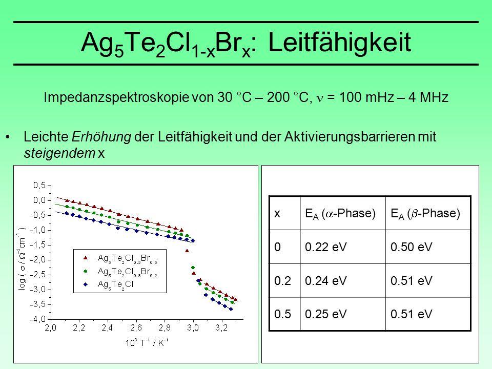 Impedanzspektroskopie von 30 °C – 200 °C, = 100 mHz – 4 MHz Leichte Erhöhung der Leitfähigkeit und der Aktivierungsbarrieren mit steigendem x x E A (  -Phase)E A (  -Phase) 00.22 eV0.50 eV 0.20.24 eV0.51 eV 0.50.25 eV0.51 eV Ag 5 Te 2 Cl 1-x Br x : Leitfähigkeit