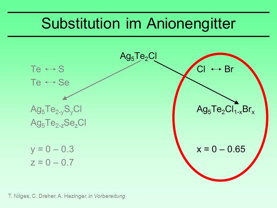 Substitution im Anionengitter Ag 5 Te 2 Cl TeSClBr TeSe Ag 5 Te 2-y S y ClAg 5 Te 2 Cl 1-x Br x Ag 5 Te 2-z Se z Cl y = 0 – 0.3x = 0 – 0.65 z = 0 – 0.7 T.