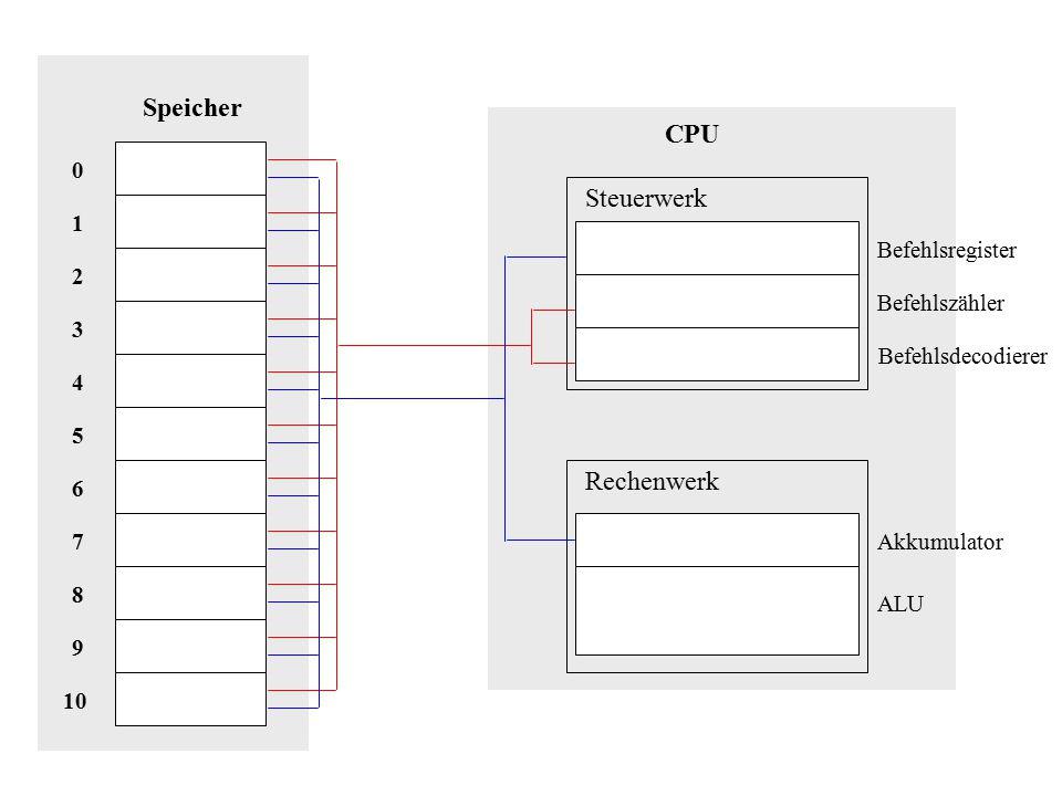 LDA 7 ADD 8 STA 9 4 7 Speicher 10 8 9 1 7 2 6 5 3 4 0 CPU STA 9 2 11 Steuerwerk Rechenwerk Akkumulator Befehlsregister Befehlszähler Befehlsdecodierer ALU