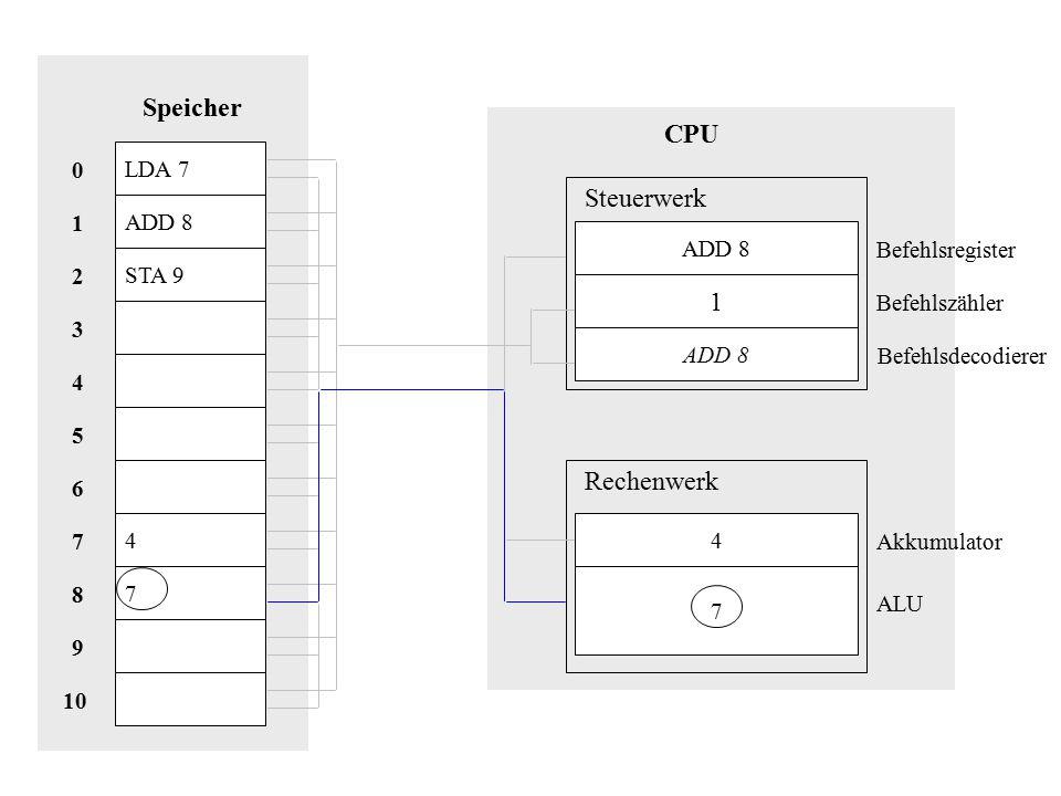 LDA 7 ADD 8 STA 9 4 7 Speicher 10 8 9 1 7 2 6 5 3 4 0 CPU ADD 8 1 4 7 Steuerwerk Rechenwerk Akkumulator Befehlsregister Befehlszähler Befehlsdecodierer ALU