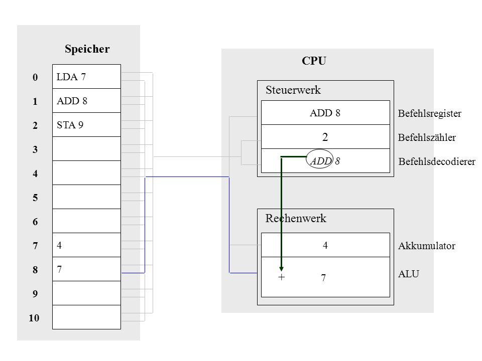 LDA 7 ADD 8 STA 9 4 7 Speicher 10 8 9 1 7 2 6 5 3 4 0 CPU ADD 8 2 4 + 7 Steuerwerk Rechenwerk Akkumulator Befehlsregister Befehlszähler Befehlsdecodierer ALU