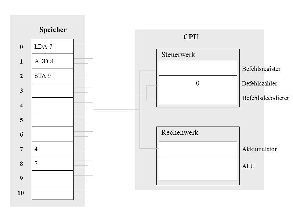 LDA 7 ADD 8 STA 9 4 7 Speicher 10 8 9 1 7 2 6 5 3 4 0 CPU 0 Steuerwerk Rechenwerk Akkumulator Befehlsregister Befehlszähler Befehlsdecodierer ALU