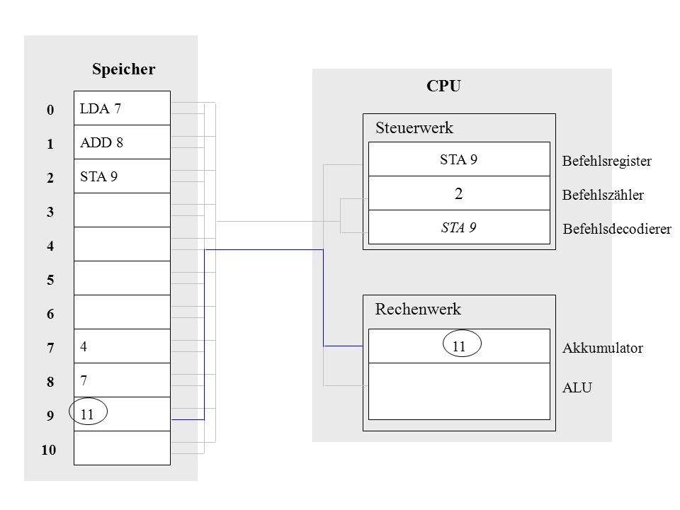 LDA 7 ADD 8 STA 9 4 7 11 Speicher 10 8 9 1 7 2 6 5 3 4 0 CPU STA 9 2 11 Steuerwerk Rechenwerk Akkumulator Befehlsregister Befehlszähler Befehlsdecodierer ALU