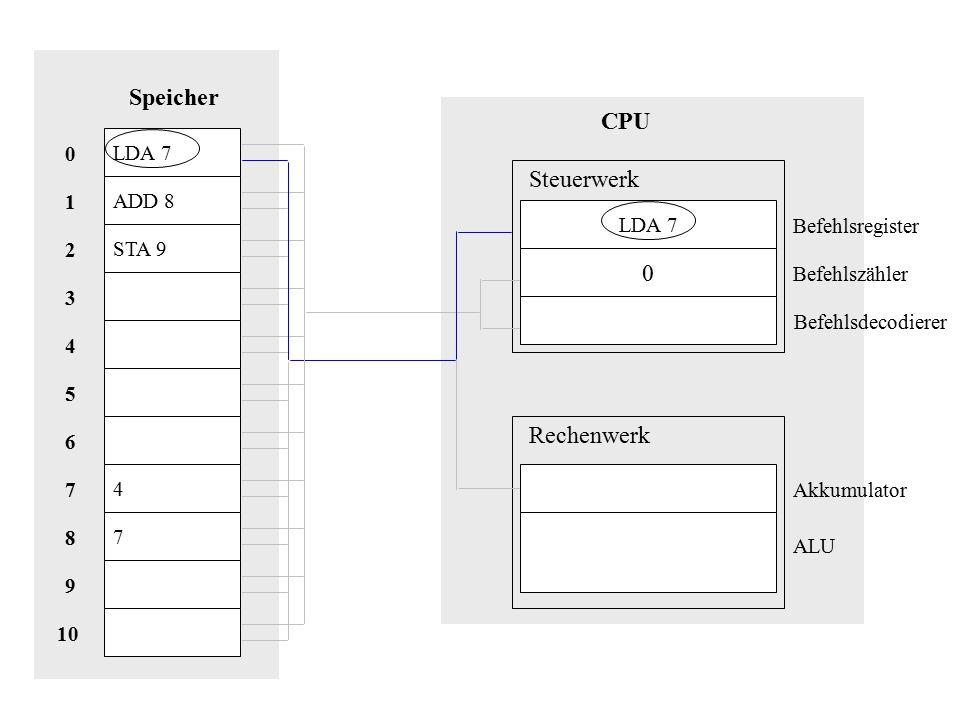 LDA 7 ADD 8 STA 9 4 7 Speicher 10 8 9 1 7 2 6 5 3 4 0 CPU LDA 7 0 Steuerwerk Rechenwerk Akkumulator Befehlsregister Befehlszähler Befehlsdecodierer ALU