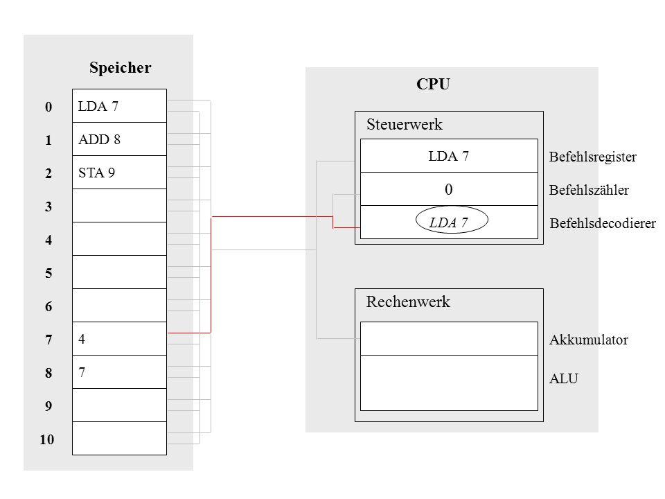LDA 7 ADD 8 STA 9 4 7 Speicher 10 8 9 1 7 2 6 5 3 4 0 CPU ADD 8 2 11 = 11 Steuerwerk Rechenwerk Akkumulator Befehlsregister Befehlszähler Befehlsdecodierer ALU