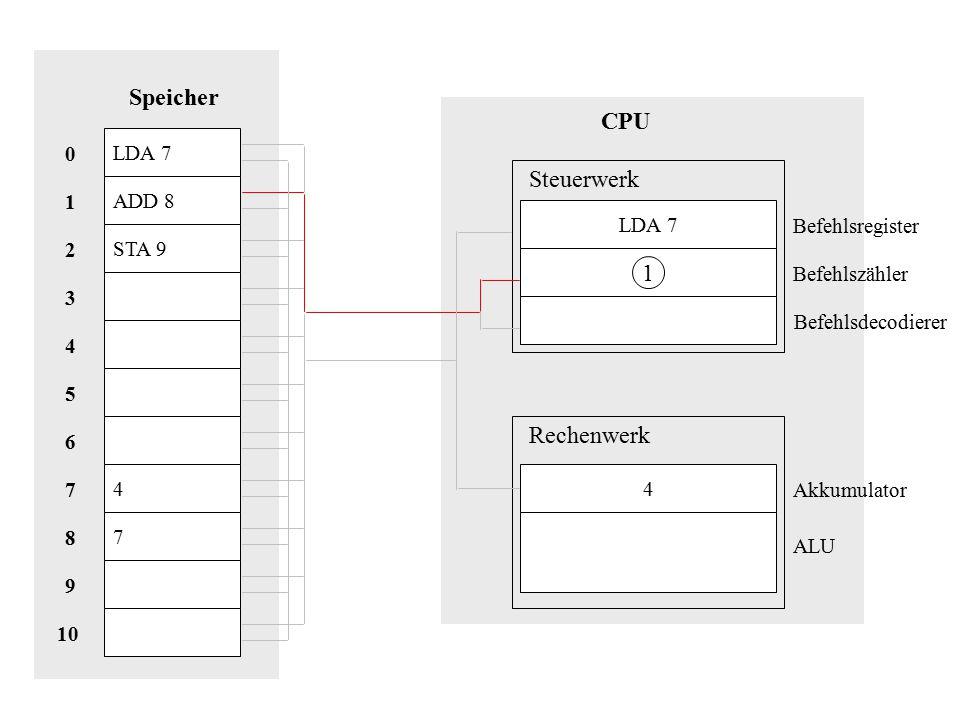 LDA 7 ADD 8 STA 9 4 7 Speicher 10 8 9 1 7 2 6 5 3 4 0 CPU LDA 7 1 4 Steuerwerk Rechenwerk Akkumulator Befehlsregister Befehlszähler Befehlsdecodierer ALU