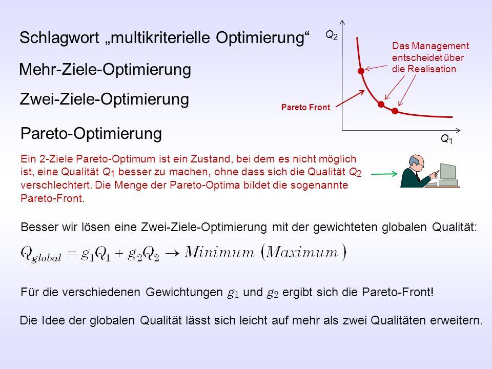 """Schlagwort """"multikriterielle Optimierung Mehr-Ziele-Optimierung Zwei-Ziele-Optimierung Pareto-Optimierung Ein 2-Ziele Pareto-Optimum ist ein Zustand, bei dem es nicht möglich ist, eine Qualität Q 1 besser zu machen, ohne dass sich die Qualität Q 2 verschlechtert."""