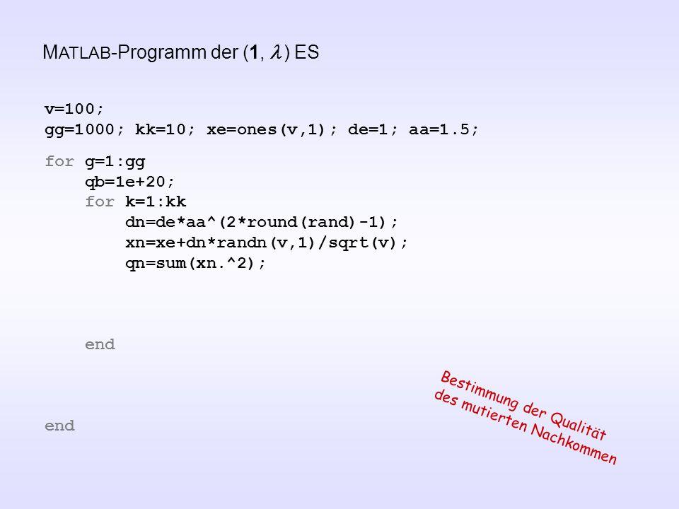 M ATLAB -Programm der (1,  ) ES v=100; gg=1000; kk=10; xe=ones(v,1); de=1; aa=1.5; for g=1:gg qb=1e+20; for k=1:kk dn=de*aa^(2*round(rand)-1); xn=xe+dn*randn(v,1)/sqrt(v); qn=sum(xn.^2); end Bestimmung der Qualität des mutierten Nachkommen