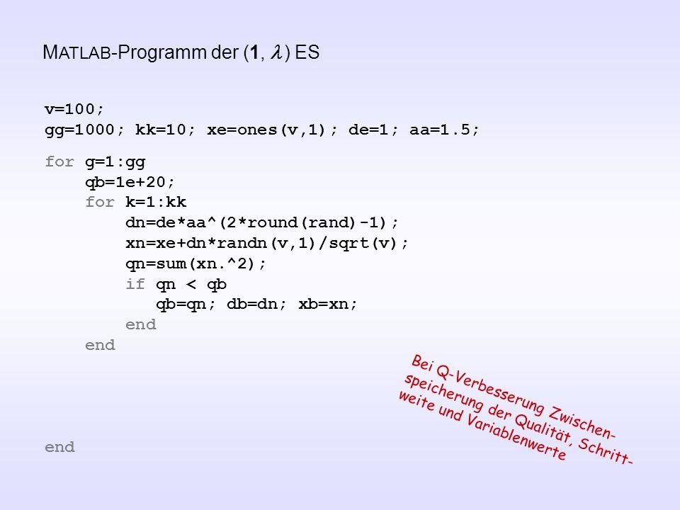 M ATLAB -Programm der (1,  ) ES v=100; gg=1000; kk=10; xe=ones(v,1); de=1; aa=1.5; for g=1:gg qb=1e+20; for k=1:kk dn=de*aa^(2*round(rand)-1); xn=xe+dn*randn(v,1)/sqrt(v); qn=sum(xn.^2); if qn < qb qb=qn; db=dn; xb=xn; end end Bei Q-Verbesserung Zwischen- speicherung der Qualität, Schritt- weite und Variablenwerte