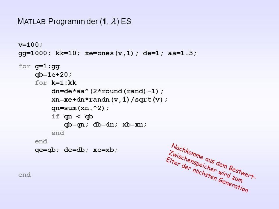 M ATLAB -Programm der (1,  ) ES v=100; gg=1000; kk=10; xe=ones(v,1); de=1; aa=1.5; for g=1:gg qb=1e+20; for k=1:kk dn=de*aa^(2*round(rand)-1); xn=xe+dn*randn(v,1)/sqrt(v); qn=sum(xn.^2); if qn < qb qb=qn; db=dn; xb=xn; end qe=qb; de=db; xe=xb; end Nachkomme aus dem Bestwert- Zwischenspeicher wird zum Elter der nächsten Generation