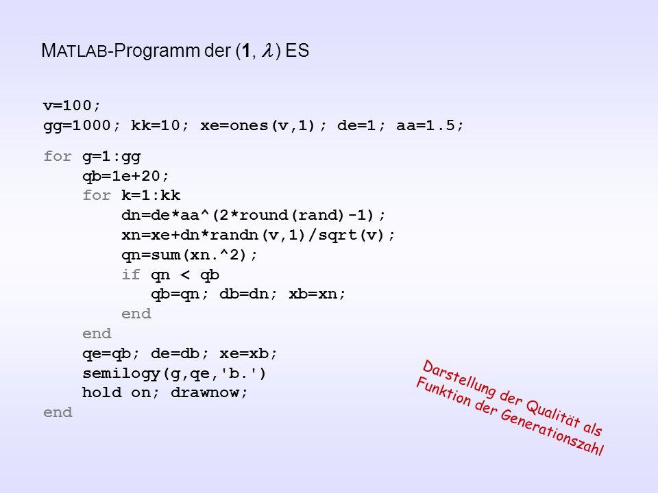 M ATLAB -Programm der (1,  ) ES v=100; gg=1000; kk=10; xe=ones(v,1); de=1; aa=1.5; for g=1:gg qb=1e+20; for k=1:kk dn=de*aa^(2*round(rand)-1); xn=xe+dn*randn(v,1)/sqrt(v); qn=sum(xn.^2); if qn < qb qb=qn; db=dn; xb=xn; end qe=qb; de=db; xe=xb; semilogy(g,qe, b. ) hold on; drawnow; end Darstellung der Qualität als Funktion der Generationszahl