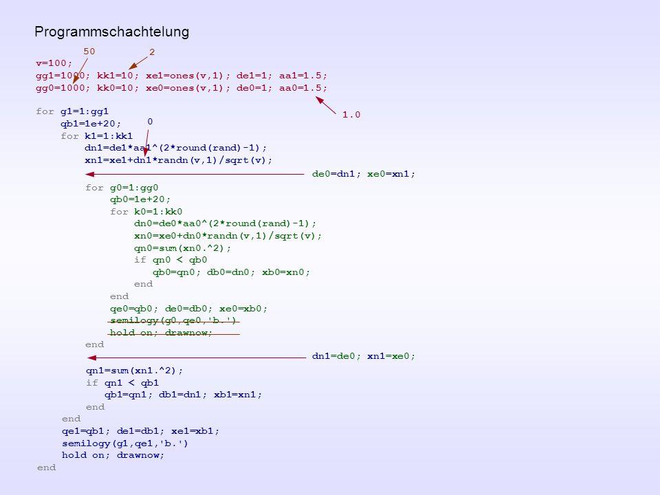 Programmschachtelung for g0=1:gg0 qb0=1e+20; for k0=1:kk0 dn0=de0*aa0^(2*round(rand)-1); xn0=xe0+dn0*randn(v,1)/sqrt(v); qn0=sum(xn0.^2); if qn0 < qb0 qb0=qn0; db0=dn0; xb0=xn0; end qe0=qb0; de0=db0; xe0=xb0; semilogy(g0,qe0, b. ) hold on; drawnow; end v=100; gg1=1000; kk1=10; xe1=ones(v,1); de1=1; aa1=1.5; for g1=1:gg1 qb1=1e+20; for k1=1:kk1 dn1=de1*aa1^(2*round(rand)-1); xn1=xe1+dn1*randn(v,1)/sqrt(v); qn1=sum(xn1.^2); if qn1 < qb1 qb1=qn1; db1=dn1; xb1=xn1; end qe1=qb1; de1=db1; xe1=xb1; semilogy(g1,qe1, b. ) hold on; drawnow; end gg0=1000; kk0=10; xe0=ones(v,1); de0=1; aa0=1.5; de0=dn1; xe0=xn1; dn1=de0; xn1=xe0; 1.0 0 50 2