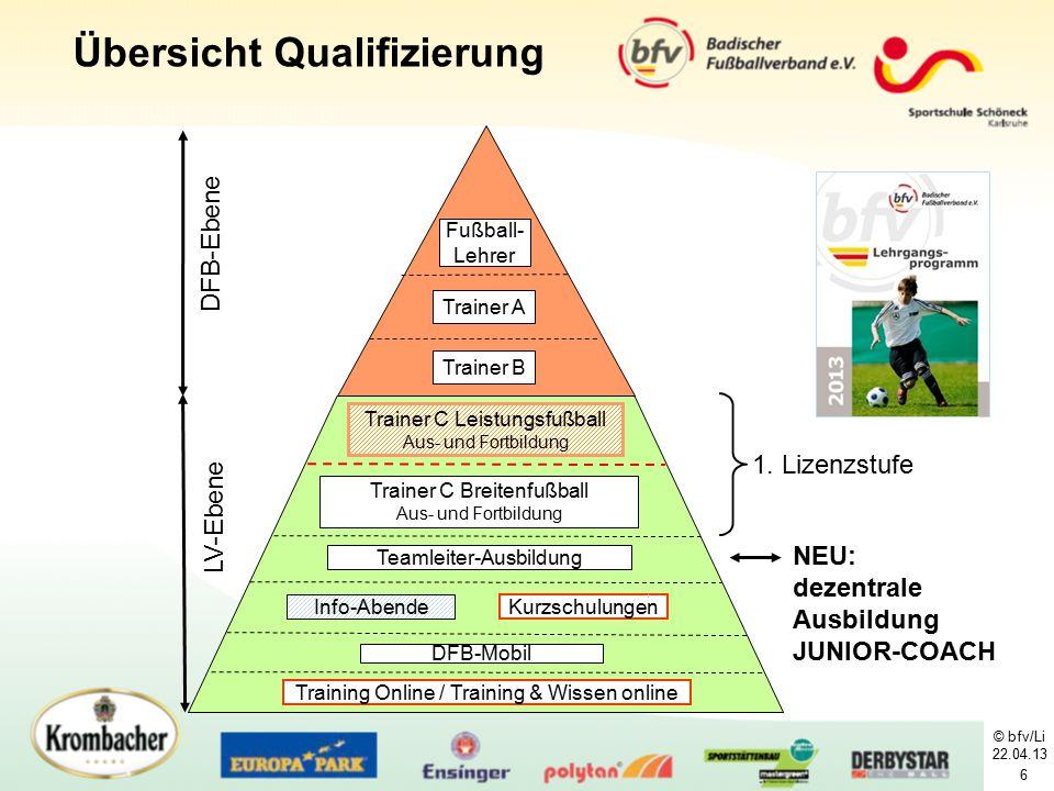 6 Übersicht Qualifizierung Training Online / Training & Wissen online Kurzschulungen Teamleiter-Ausbildung Info-Abende Trainer C Breitenfußball Aus- u