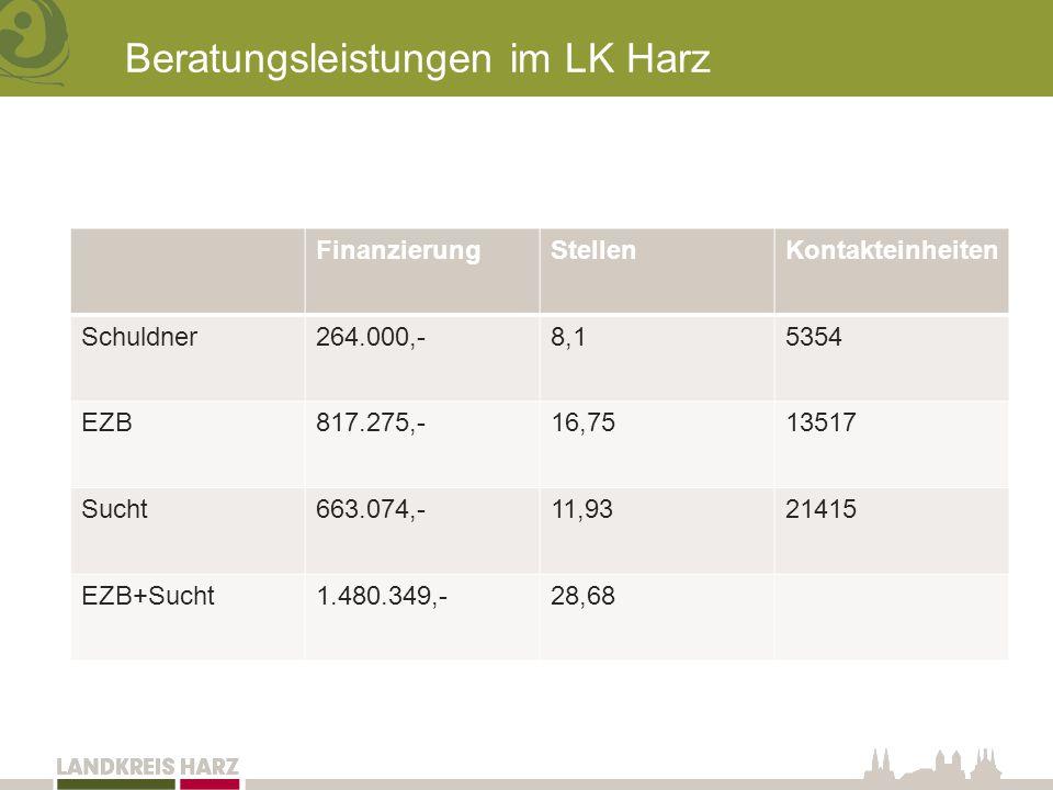 Beratungsleistungen im LK Harz FinanzierungStellenKontakteinheiten Schuldner264.000,-8,15354 EZB817.275,-16,7513517 Sucht663.074,-11,9321415 EZB+Sucht1.480.349,-28,68