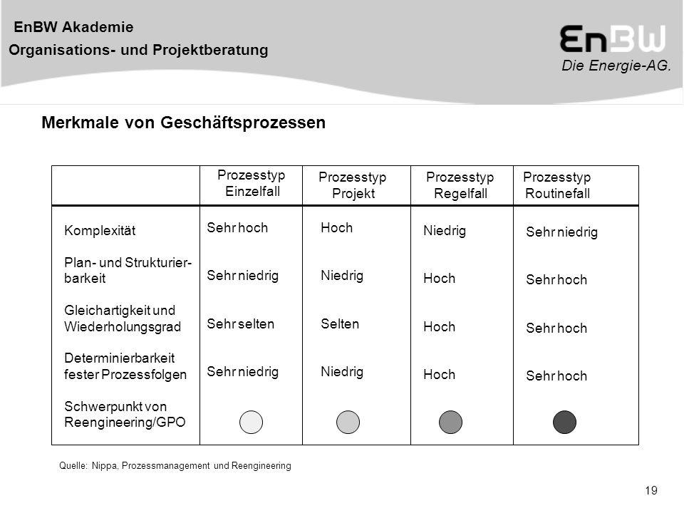Die Energie-AG. EnBW Akademie Organisations- und Projektberatung 19 Merkmale von Geschäftsprozessen Komplexität Plan- und Strukturier- barkeit Gleicha