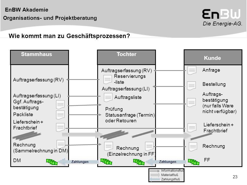 Die Energie-AG. EnBW Akademie Organisations- und Projektberatung 23 Wie kommt man zu Geschäftsprozessen? StammhausTochter Kunde Auftragserfassung (RV)