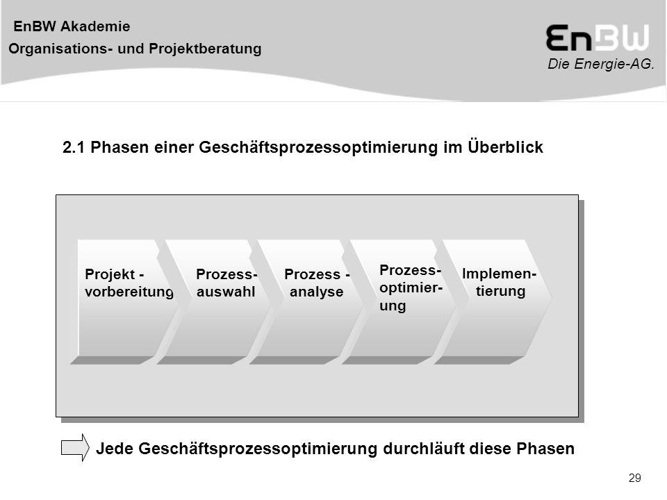 Die Energie-AG. EnBW Akademie Organisations- und Projektberatung 29 2.1 Phasen einer Geschäftsprozessoptimierung im Überblick Projekt - vorbereitung P