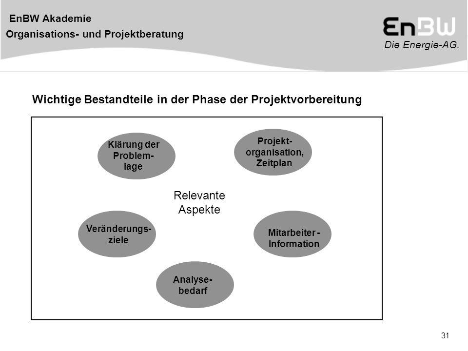 Die Energie-AG. EnBW Akademie Organisations- und Projektberatung 31 Wichtige Bestandteile in der Phase der Projektvorbereitung Veränderungs- ziele Klä