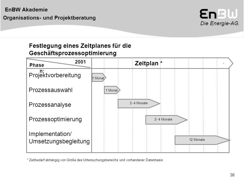 Die Energie-AG. EnBW Akademie Organisations- und Projektberatung 38 Zeitplan *. 2001 Projektvorbereitung Prozessauswahl Prozessanalyse Prozessoptimier