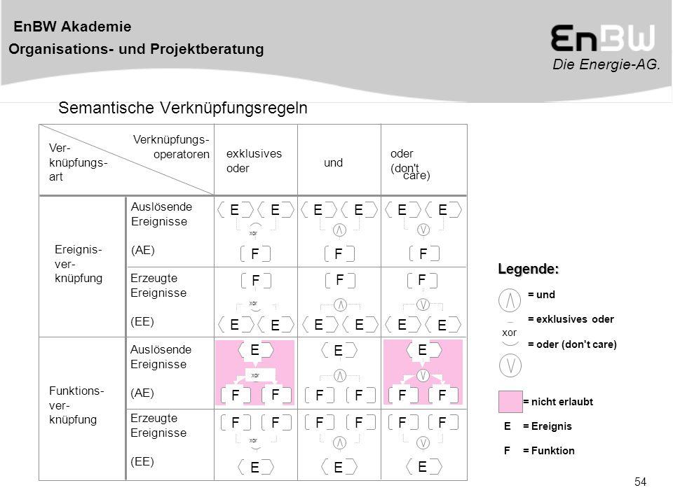 Die Energie-AG. EnBW Akademie Organisations- und Projektberatung 54 Semantische Verknüpfungsregeln = und = exklusives oder = oder (don't care) = nicht