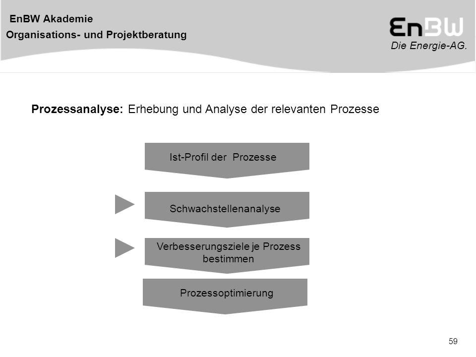 Die Energie-AG. EnBW Akademie Organisations- und Projektberatung 59 Prozessanalyse: Erhebung und Analyse der relevanten Prozesse Ist-Profil der Prozes