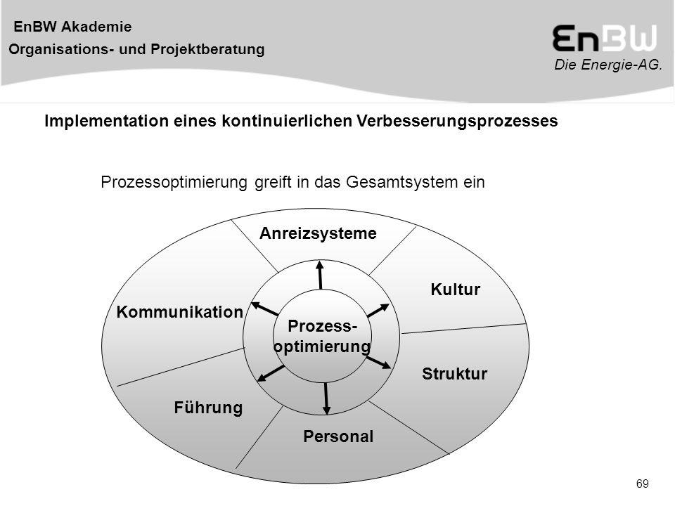 Die Energie-AG. EnBW Akademie Organisations- und Projektberatung 69 Change Management Prozess- optimierung Implementation eines kontinuierlichen Verbe