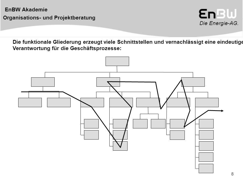 Die Energie-AG. EnBW Akademie Organisations- und Projektberatung 8 Die funktionale Gliederung erzeugt viele Schnittstellen und vernachlässigt eine ein