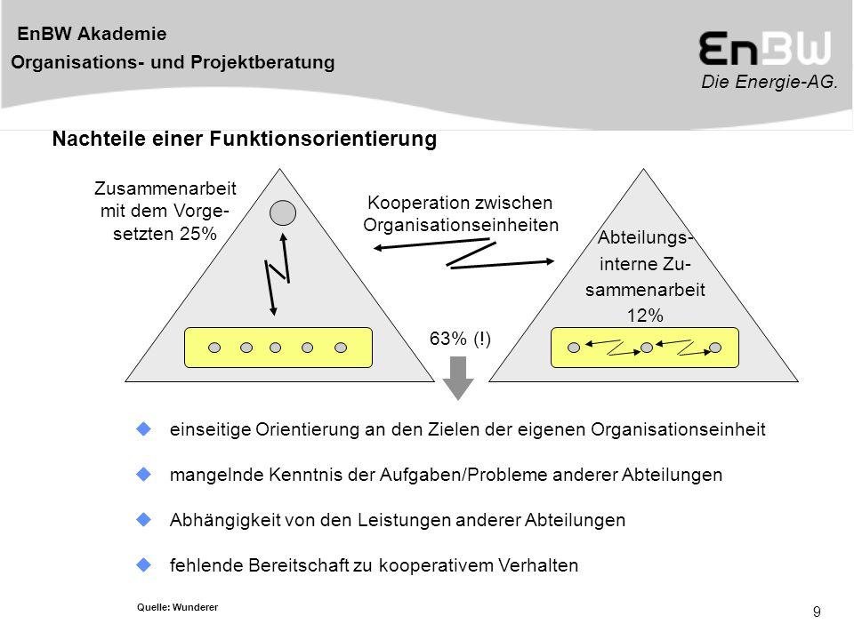 Die Energie-AG. EnBW Akademie Organisations- und Projektberatung 9 Abteilungs- interne Zu- sammenarbeit 12% Zusammenarbeit mit dem Vorge- setzten 25%