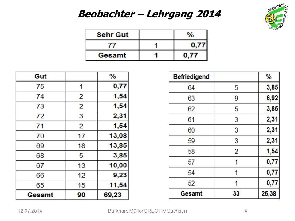 12.07.2014Burkhard Müller SRBO HV Sachsen4 Beobachter – Lehrgang 2014