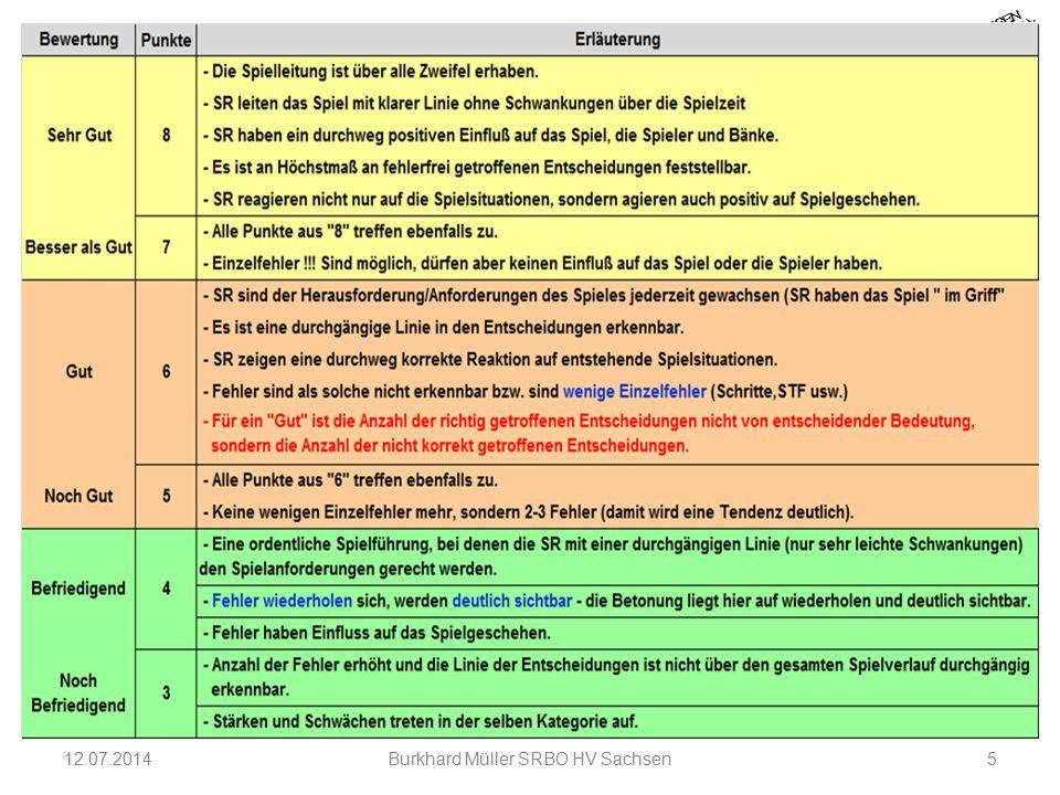 12.07.2014Burkhard Müller SRBO HV Sachsen5 Beobachter – Lehrgang 2014