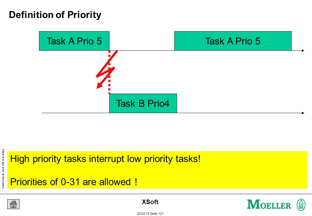 Schutzvermerk nach DIN 34 beachten 20/04/15 Seite 101 XSoft Task A Prio 5 Task B Prio4 Task A Prio 5 High priority tasks interrupt low priority tasks.