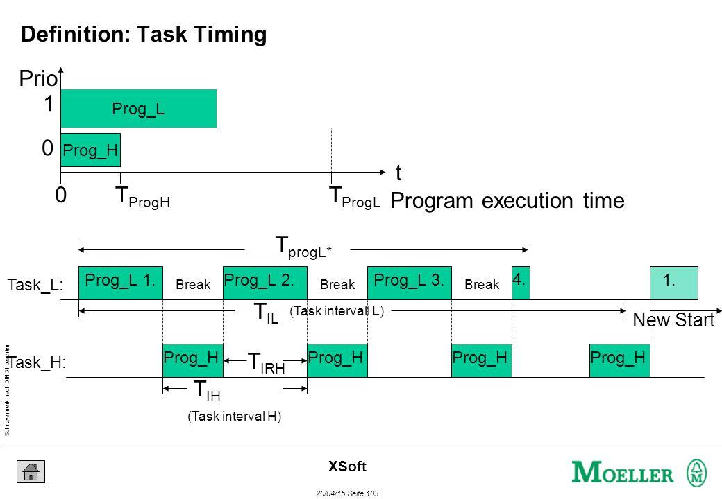 Schutzvermerk nach DIN 34 beachten 20/04/15 Seite 103 XSoft Prog_L Prog_H Program execution time t 0T ProgL T ProgH (Task interval H) T IH (Task intervall L) T IL Prog_L 1.