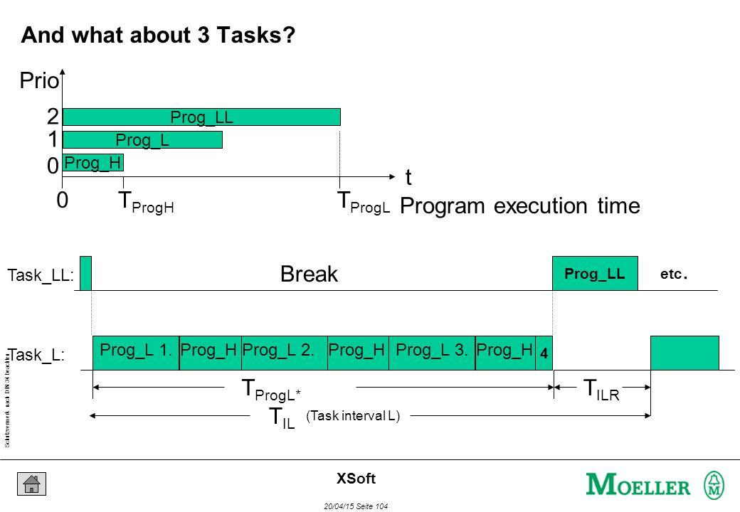 Schutzvermerk nach DIN 34 beachten 20/04/15 Seite 104 XSoft (Task interval L) T IL Break Prog_H T IRH Task_LL: Task_L: Break Prog_H Break Prog_H Prog_L 1.Prog_L 2.Prog_L 3.