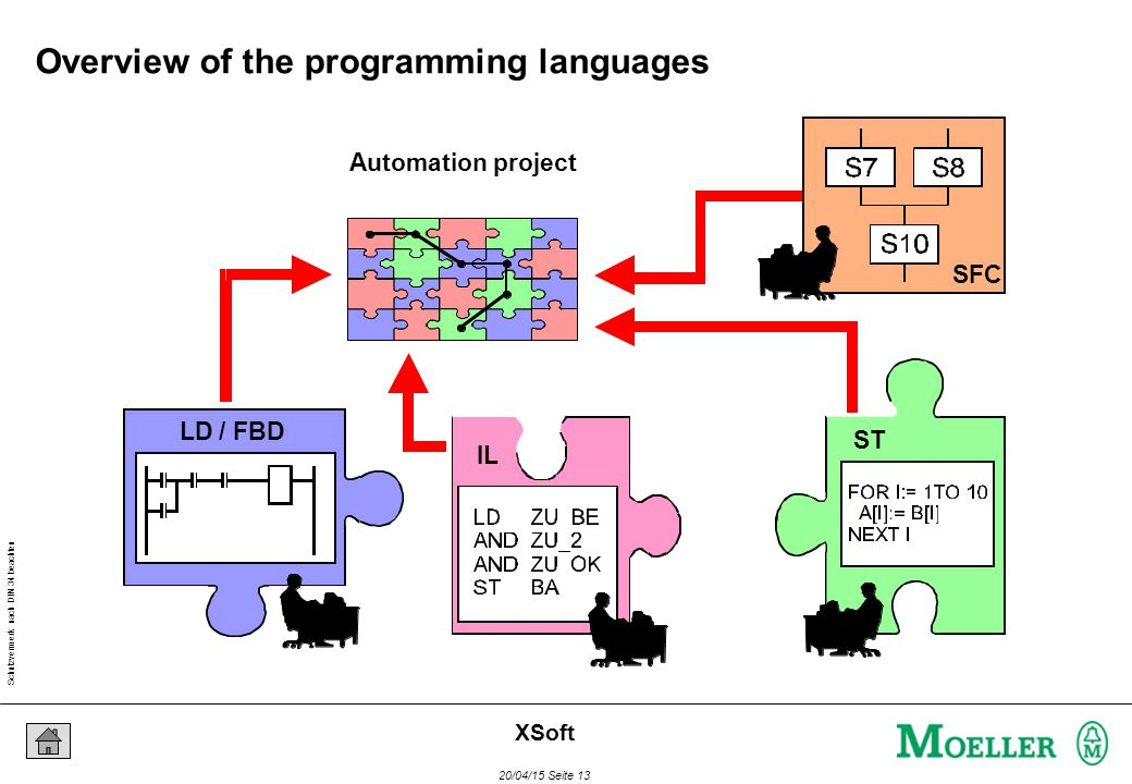Schutzvermerk nach DIN 34 beachten 20/04/15 Seite 13 XSoft Overview of the programming languages Automation project LD / FBD IL ST SFC