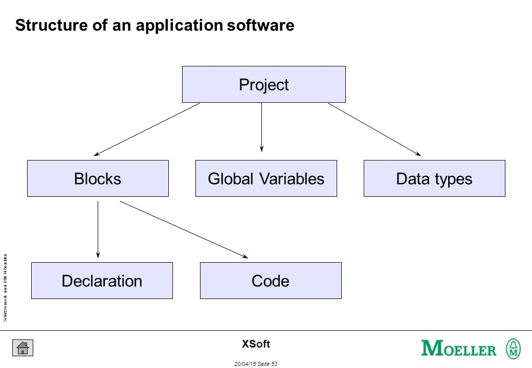 Schutzvermerk nach DIN 34 beachten 20/04/15 Seite 53 XSoft Project BlocksGlobal VariablesData types DeclarationCode Structure of an application softwa